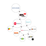 Durch die Zusammenlegung und Verzahnung der Berliner Audio-Einheiten von RTL (Radioprogramme 104.6 RTL, 105'5 Spreeradio, 93,6 JAM FM und RTL Deutschlands Hitradio) sollen Innovationen gefördert, Prozesse vereinfacht und die Qualität gesteigert werden.